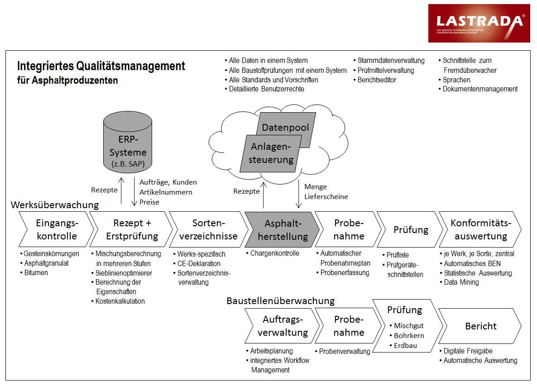 LASTRADA - Integriertes Qualitätsmanagement für Asphaltproduzenten