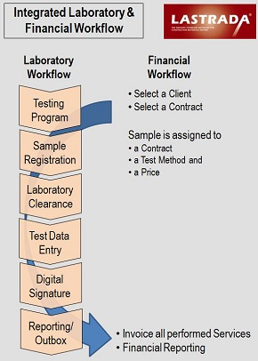 LIMS Integrated Laboratory Financial Workflow