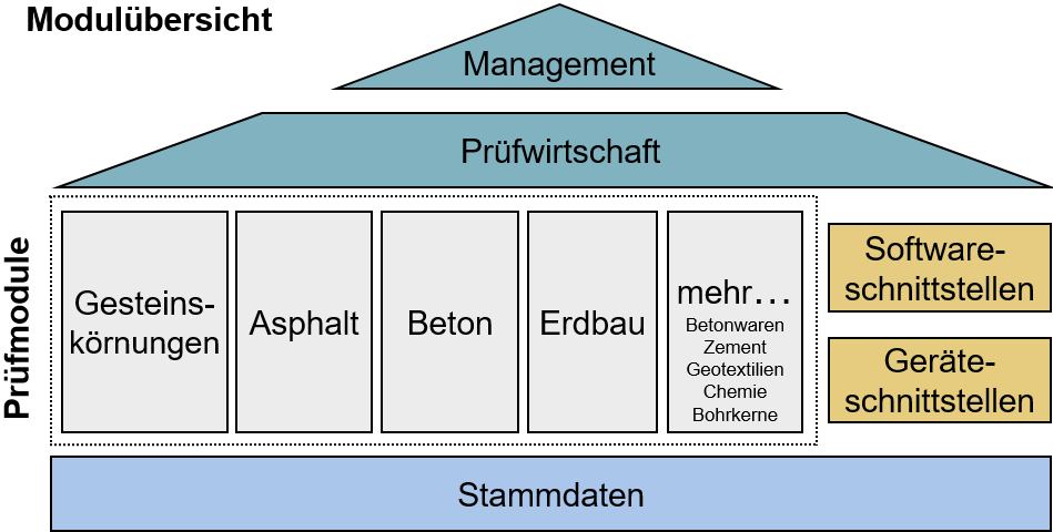 Module LASTRADA Baustoffprüfungs-Software