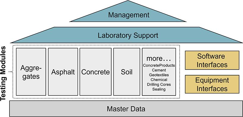 Modules LASTRADA Software