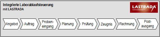 Integrierte Laborablaufsteuerung
